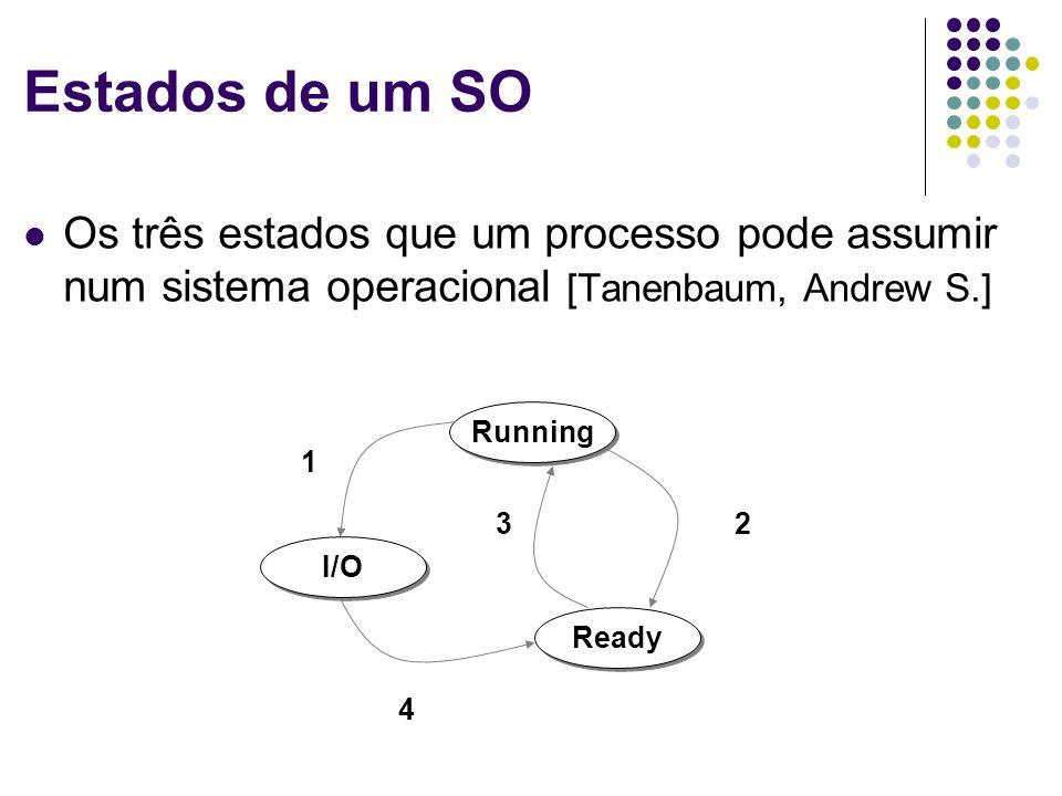 Estados de um SO Os três estados que um processo pode assumir num sistema operacional [Tanenbaum, Andrew S.]